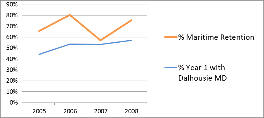 Graph of Dalhousie Family Medicine PG retention