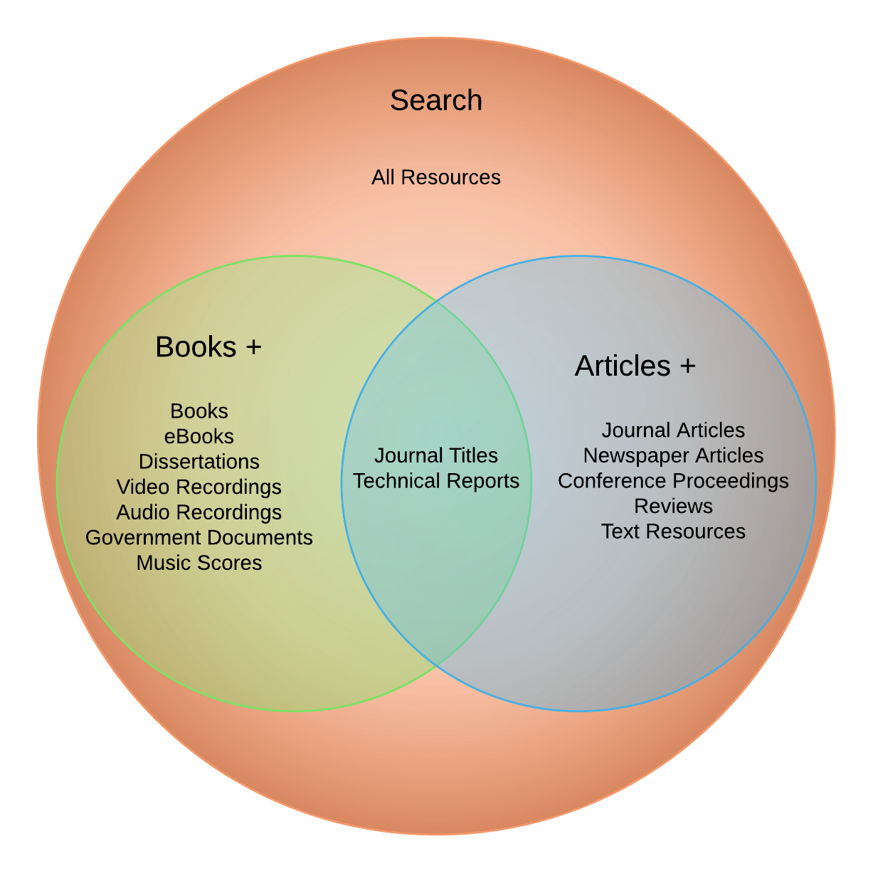 The new novanet dal novanet venn diagram ccuart Image collections
