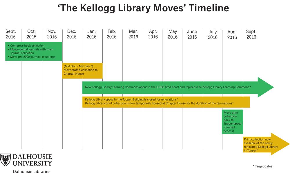KelloggLibraryMovesTimeline