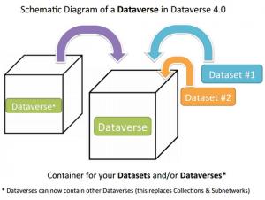 Dataverse-Diagram