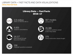 fast facts from the assessment page