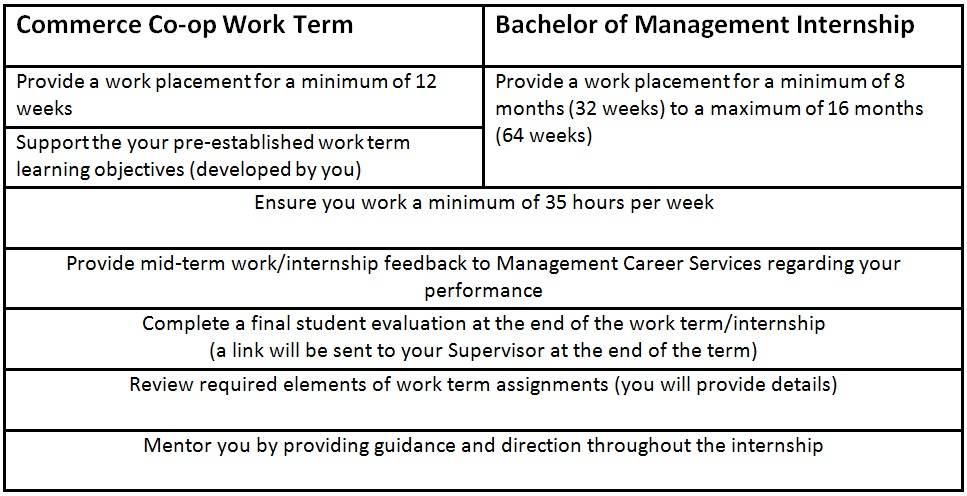 How to create your work term record wtr for Documents required for job work