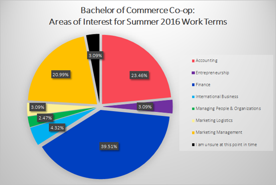 Dalhousie Commerce Co-op Summer 2016
