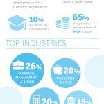 Dalhousie Graduate Infographics - Long