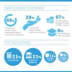 Dal BComm 2017 Grad Employment Statistics