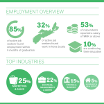 Dal BMgmt 2017 Grad Employment Statistics