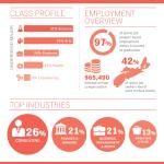 Dal CRMBA 2017 Grad Employment Statistics