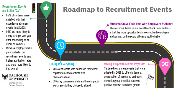 Roadmap to Recruitment Events in 2019